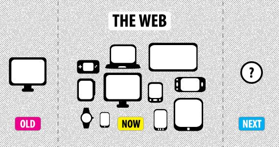 3 Popular Types Of Web Design Layouts Linkage Web Development